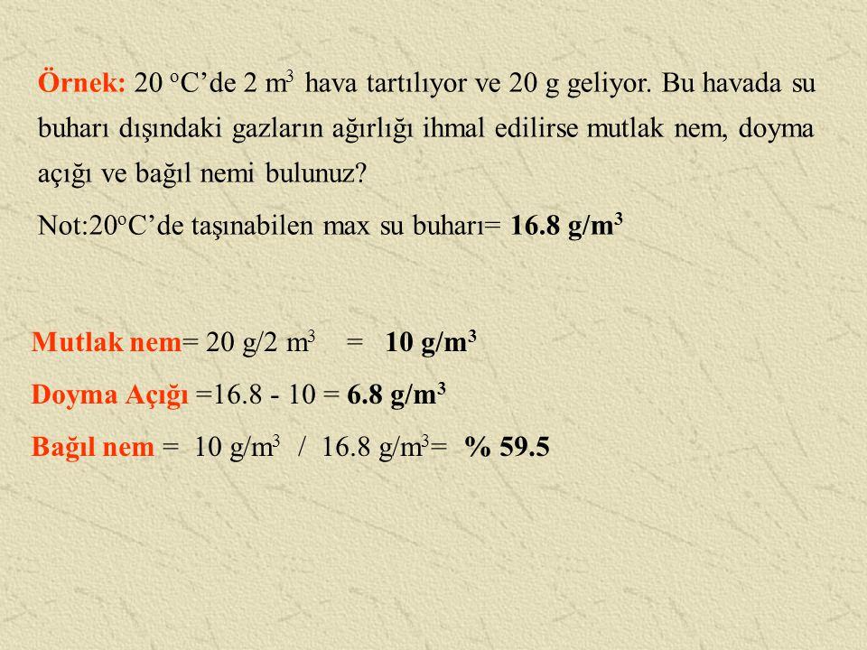Örnek: 20 o C'de 2 m 3 hava tartılıyor ve 20 g geliyor. Bu havada su buharı dışındaki gazların ağırlığı ihmal edilirse mutlak nem, doyma açığı ve bağı