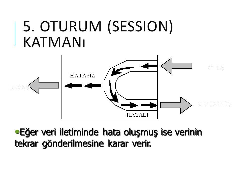 5. OTURUM (SESSION) KATMANı Eğer veri iletiminde hata oluşmuş ise verinin tekrar gönderilmesine karar verir. Eğer veri iletiminde hata oluşmuş ise ver