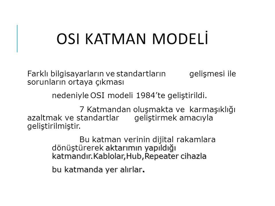 OSI MODELININ KATMANLARı Uygulama Sunum Oturum Taşıma Ağ Veri iletim Fiziksel 1 2 3 4 5 6 7 Uygulama Grubu-Yazılım Ağ Grubu-Donanım Ara katman- Yazılım ve donanım arası