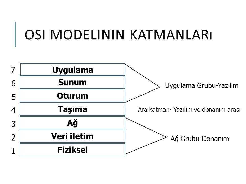 4.TAŞıMA(TRANSPORT )KATMANı Bu katman 5-7 ve 1-3 arası katmanlar arası bağlantıyı sağlar.