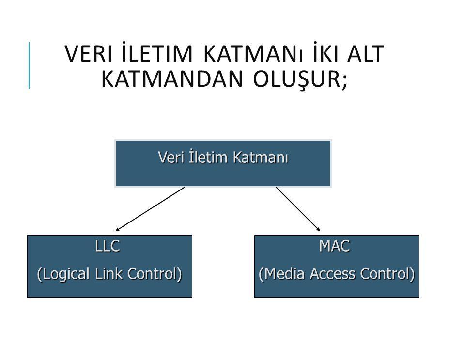 MEDIA ACCESS CONTROL (MAC)  MAC alt katmanı veriyi hata kontrol kodu (CRC), alıcı ve gönderenin MAC adresleri ile beraber paketler ve fiziksel katmana aktarır.