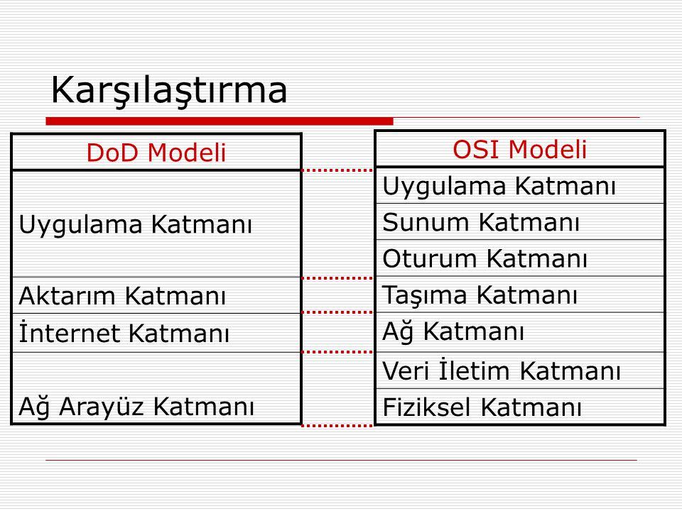 Karşılaştırma DoD Modeli Uygulama Katmanı Aktarım Katmanı İnternet Katmanı Ağ Arayüz Katmanı OSI Modeli Uygulama Katmanı Sunum Katmanı Oturum Katmanı