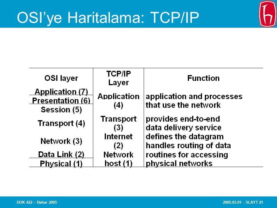 2005.03.01 - SLAYT 21DOK 422 – Bahar 2005 OSI'ye Haritalama: TCP/IP