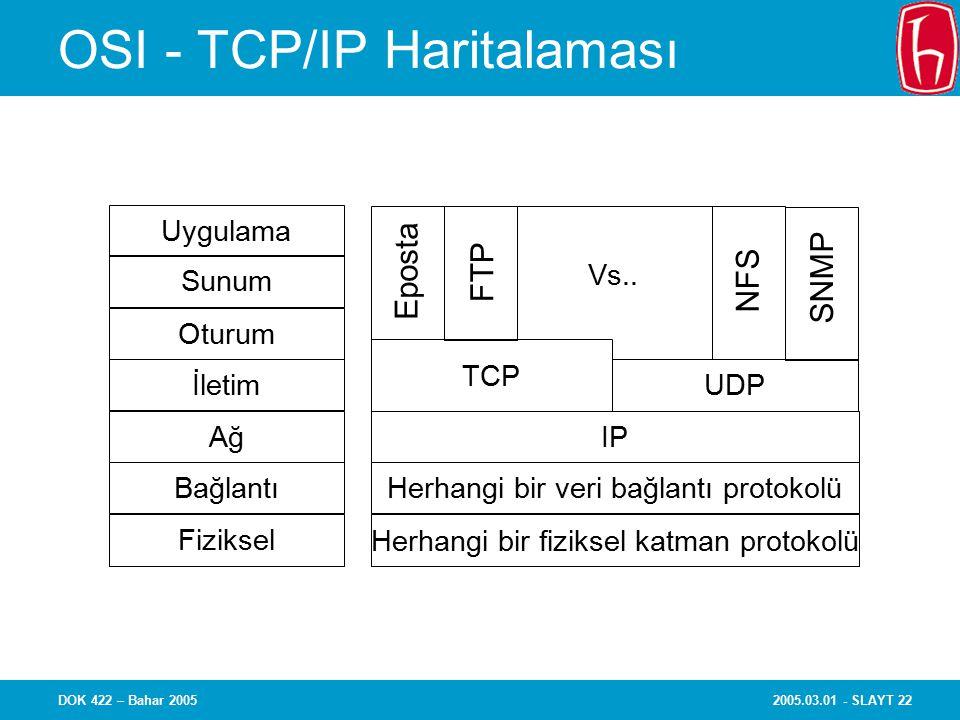 2005.03.01 - SLAYT 22DOK 422 – Bahar 2005 OSI - TCP/IP Haritalaması Uygulama Sunum Oturum İletim Ağ Bağlantı Fiziksel TCP IP Herhangi bir veri bağlantı protokolü Herhangi bir fiziksel katman protokolü UDP Eposta FTP SNMP NFS Vs..