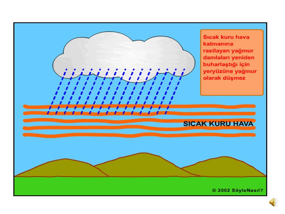 Peki hava kapalı oldu ğ u halde bazen ya ğ mur ya ğ maz bunun sebebi ise; su damlalarının sıcak ve kuru bir hava katmanından geçiyor olmasıdır. Burada