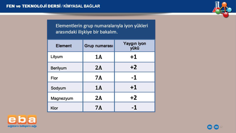12 FEN ve TEKNOLOJİ DERSİ / KİMYASAL BAĞLAR Elementlerin grup numaralarıyla iyon yükleri arasındaki ilişkiye bir bakalım. +1 +2 +1 +2