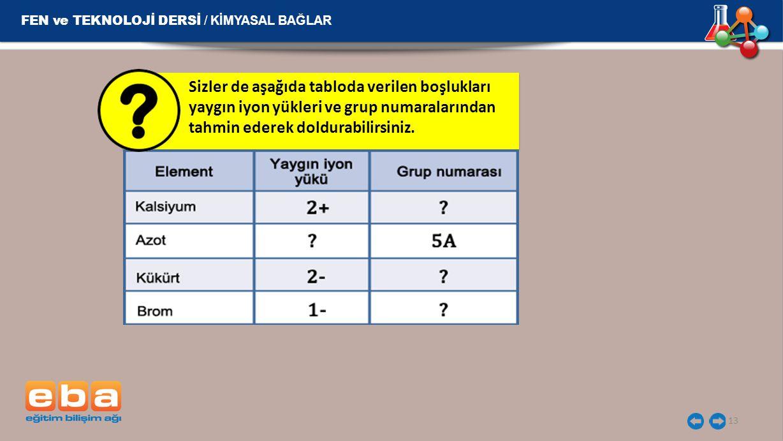 13 FEN ve TEKNOLOJİ DERSİ / KİMYASAL BAĞLAR Sizler de aşağıda tabloda verilen boşlukları yaygın iyon yükleri ve grup numaralarından tahmin ederek dold