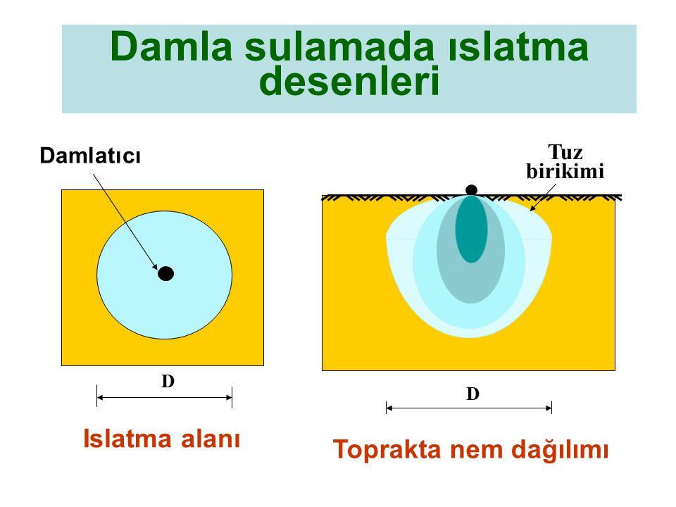 Damla sulamada ıslatma desenleri Damlatıcı Islatma alanı D D Tuz birikimi Toprakta nem dağılımı