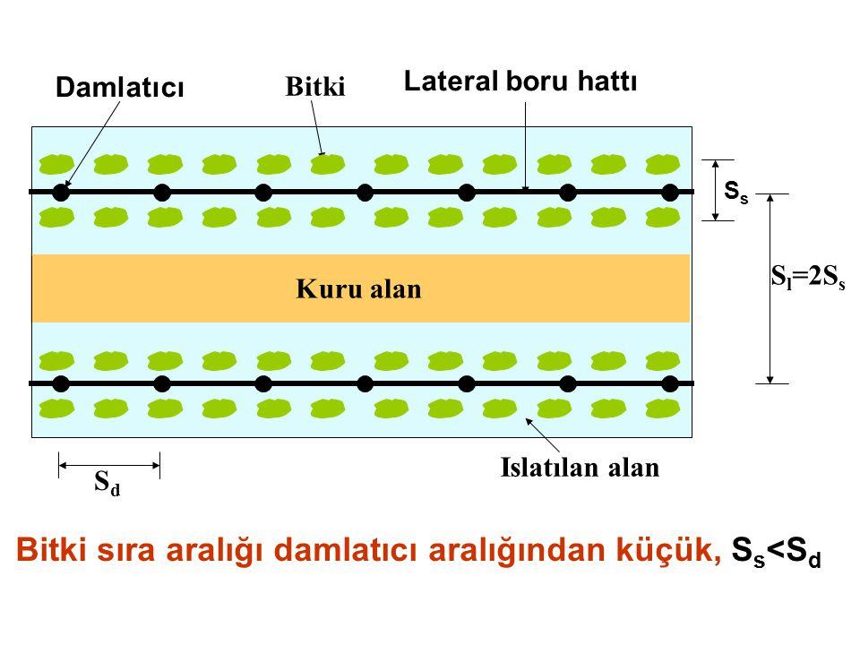 Bitki sıra aralığı damlatıcı aralığından küçük, S s <S d Kuru alan Damlatıcı Bitki Lateral boru hattı SdSd S l =2S s Islatılan alan SsSs