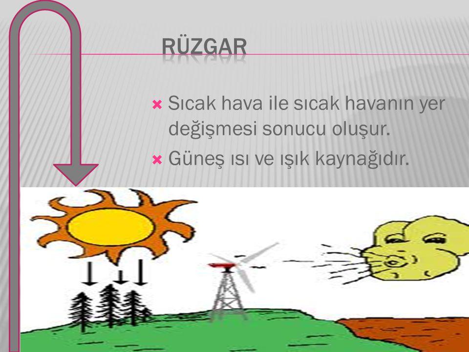  Sıcak hava ile sıcak havanın yer değişmesi sonucu oluşur.  Güneş ısı ve ışık kaynağıdır.