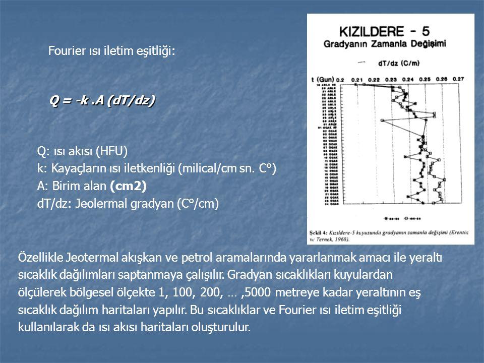Q = -k.A (dT/dz) Fourier ısı iletim eşitliği: Q: ısı akısı (HFU) k: Kayaçların ısı iletkenliği (milical/cm sn. C°) A: Birim alan (cm2) dT/dz: Jeolerma