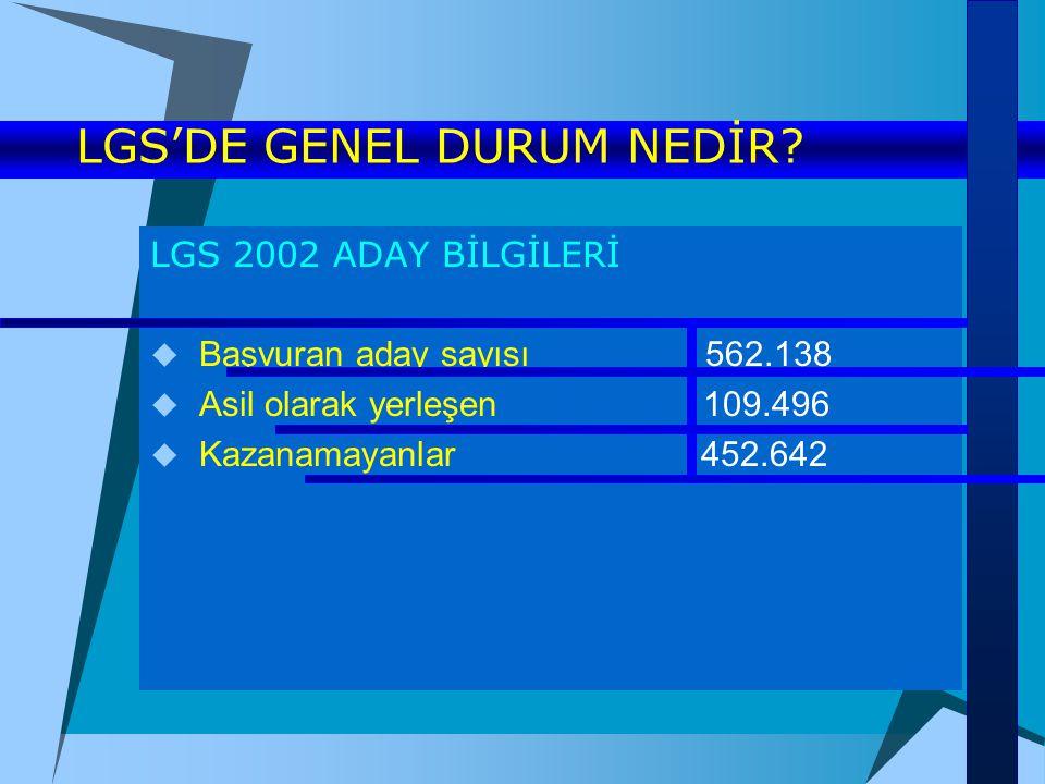 LGS'DE GENEL DURUM NEDİR? LGS 2002 ADAY BİLGİLERİ  Başvuran aday sayısı 562.138  Asil olarak yerleşen 109.496  Kazanamayanlar 452.642