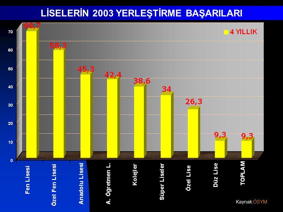 Kaynak:ÖSYM LİSELERİN 2003 YERLEŞTİRME BAŞARILARI