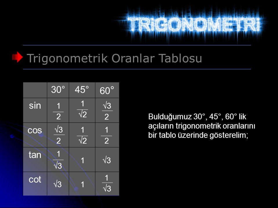 Trigonometrik Oranlar Tablosu Bulduğumuz 30°, 45°, 60° lik açıların trigonometrik oranlarını bir tablo üzerinde gösterelim; 30°45° 60 ° sin cos tan co