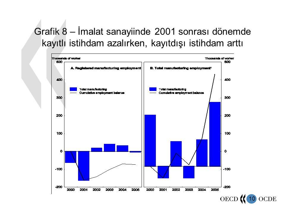 10 Grafik 8 – İmalat sanayiinde 2001 sonrası dönemde kayıtlı istihdam azalırken, kayıtdışı istihdam arttı