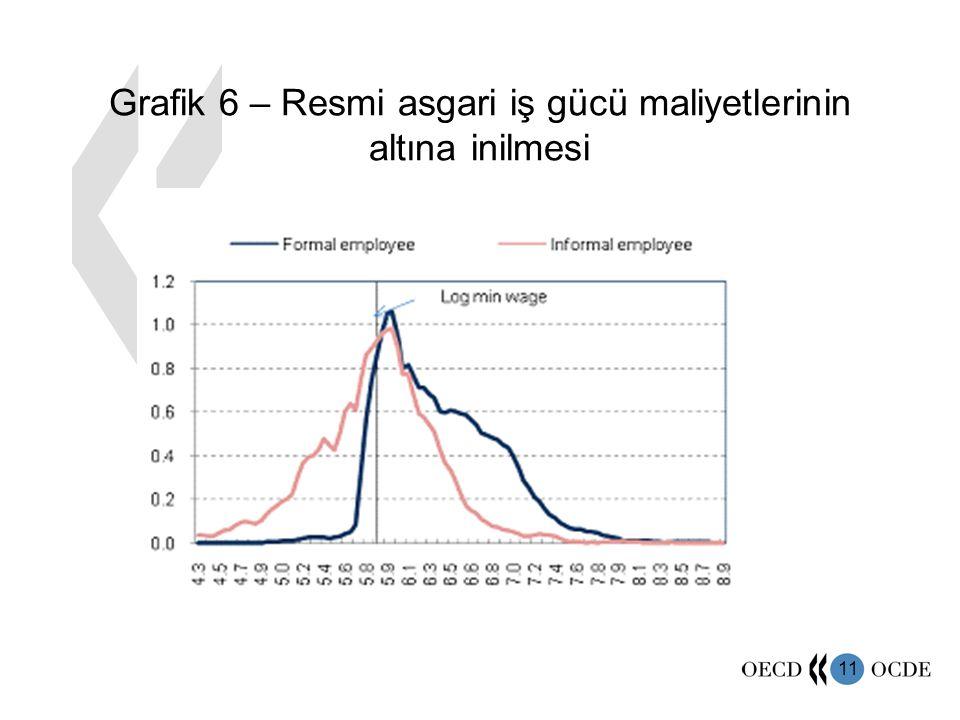 11 Grafik 6 – Resmi asgari iş gücü maliyetlerinin altına inilmesi