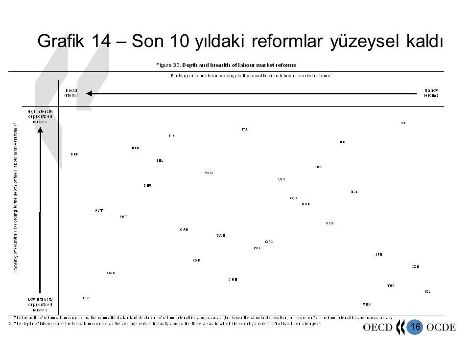 16 Grafik 14 – Son 10 yıldaki reformlar yüzeysel kaldı