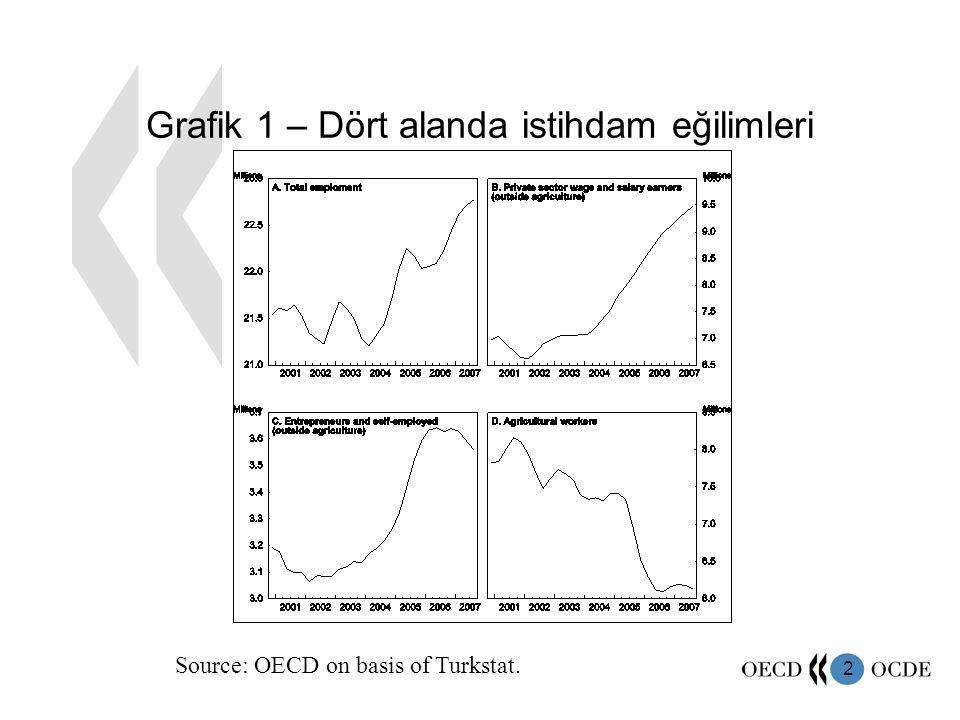 2 Grafik 1 – Dört alanda istihdam eğilimleri Source: OECD on basis of Turkstat.