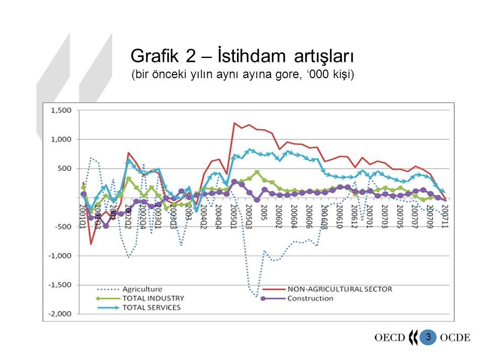 3 Grafik 2 – İstihdam artışları (bir önceki yılın aynı ayına gore, '000 kişi)