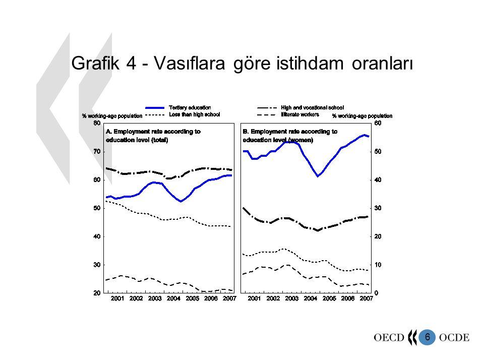 6 Grafik 4 - Vasıflara göre istihdam oranları