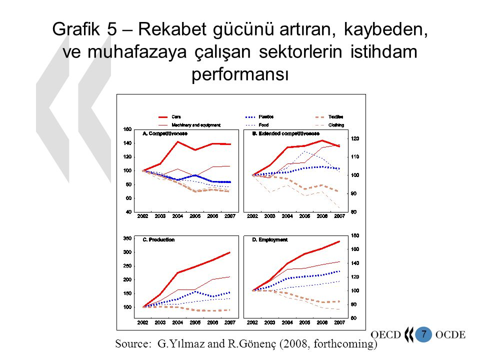 7 Grafik 5 – Rekabet gücünü artıran, kaybeden, ve muhafazaya çalışan sektorlerin istihdam performansı Source: G.Y ı lmaz and R.Gönenç (2008, forthcoming)