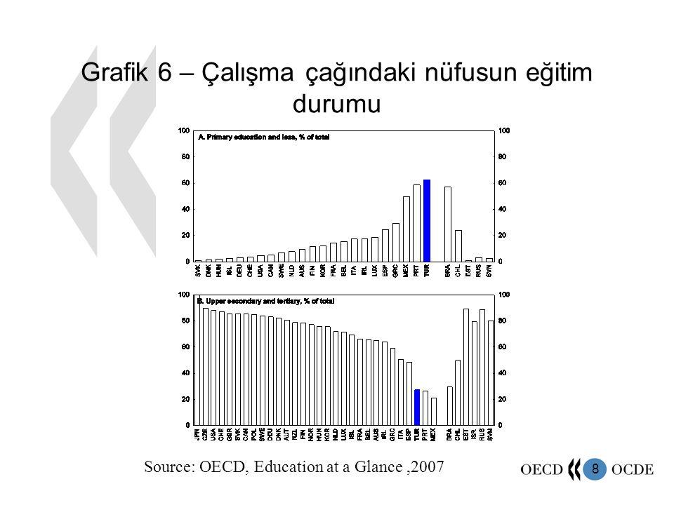 8 Grafik 6 – Çalışma çağındaki nüfusun eğitim durumu Source: OECD, Education at a Glance,2007