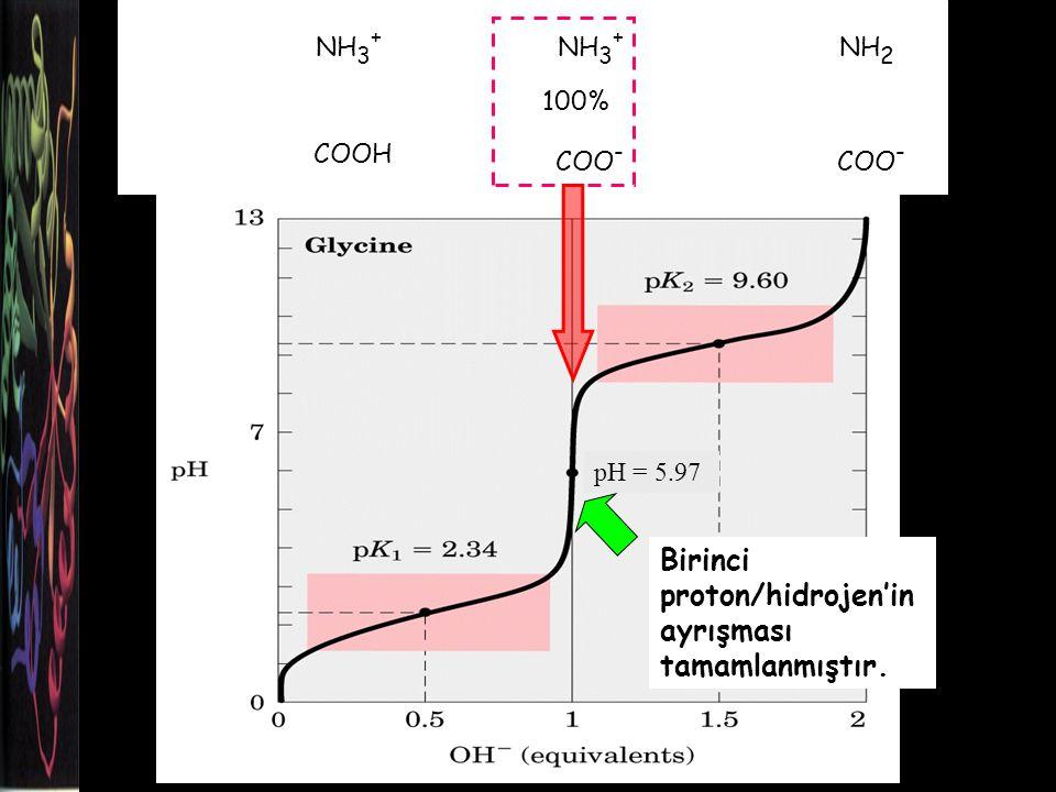 NH 3 + COOH NH 3 + COO - NH 2 COO - Birinci proton/hidrojen'in ayrışması tamamlanmıştır.