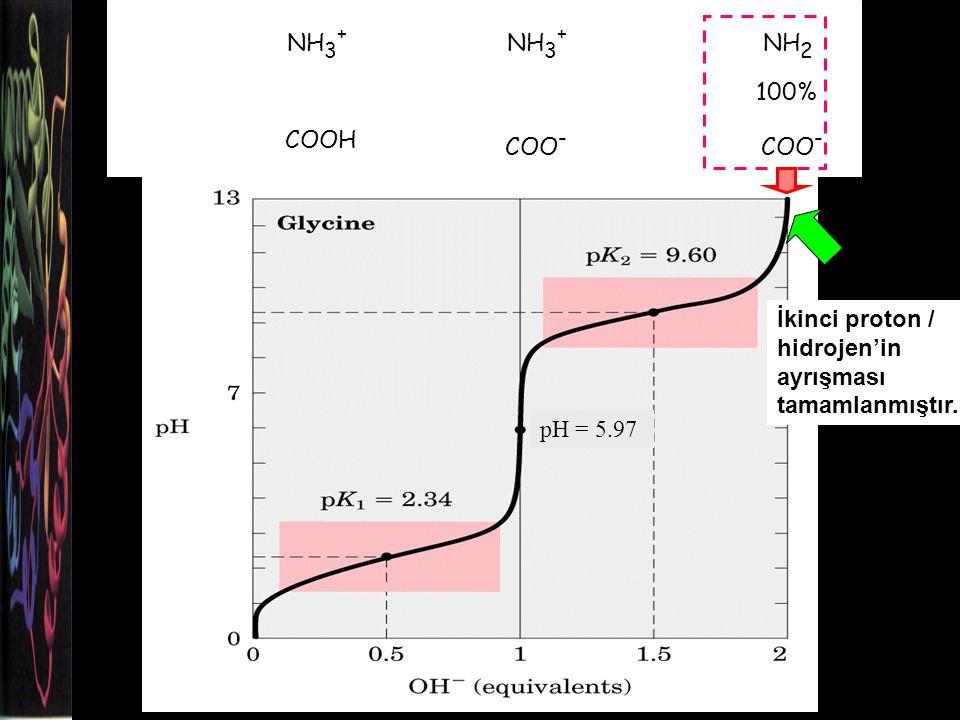 NH 3 + COOH NH 3 + COO - NH 2 COO - 100% İkinci proton / hidrojen'in ayrışması tamamlanmıştır.
