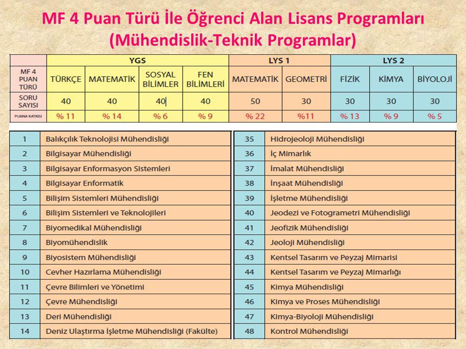 MF 3 Puan Türü İle Öğrenci Alan Lisans Programları (Sağlık Bilimleri Programları)
