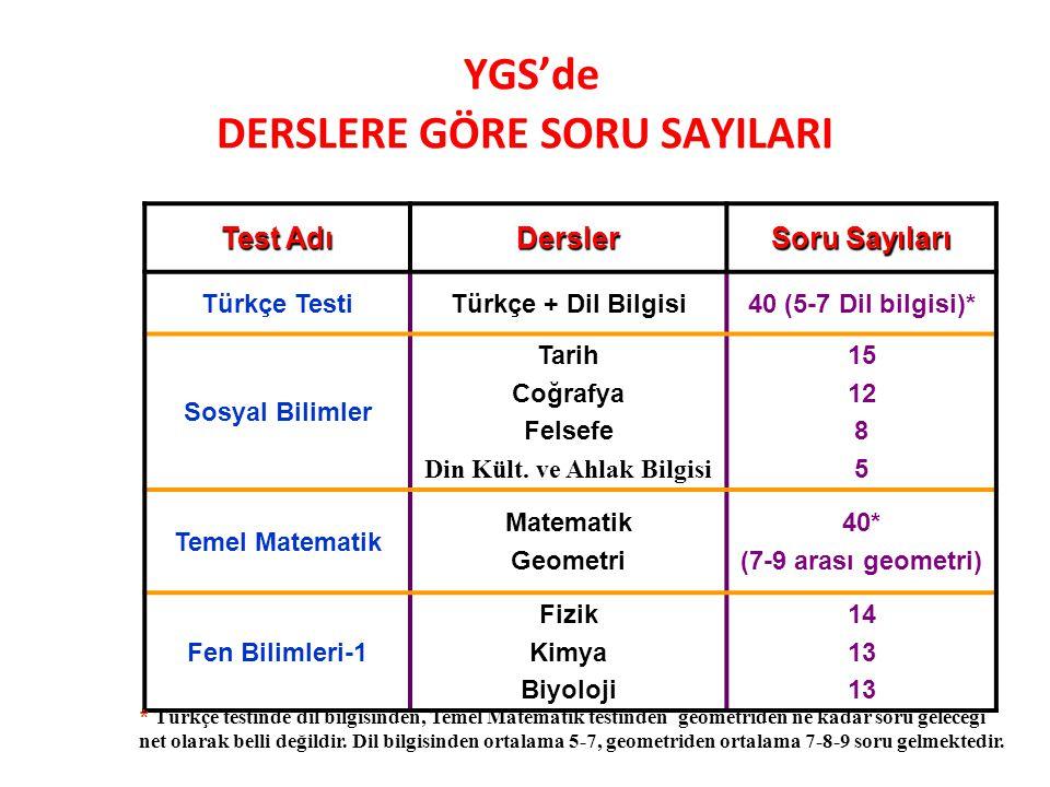 YGS-LYS sistemi 2 aşamalı sınavlardan oluşan bir sistemdir. İlk aşama sınavı YGS 1 oturum, ikinci aşama olan, LYS 5 oturumda yapılacaktır. 2015 YGS 15