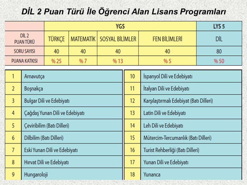 DİL 1 Puan Türü İle Öğrenci Alan Lisans Programları