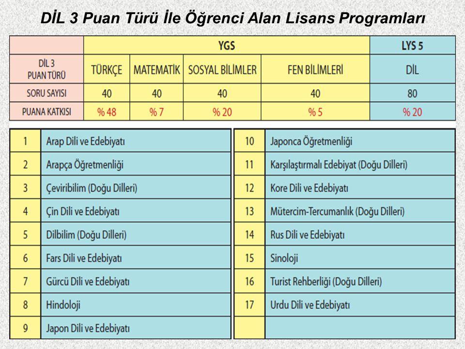 DİL 2 Puan Türü İle Öğrenci Alan Lisans Programları
