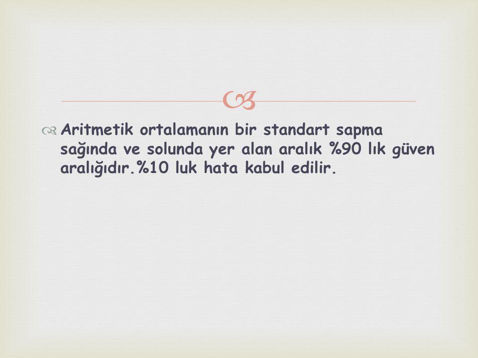   Aritmetik ortalamanın bir standart sapma sağında ve solunda yer alan aralık %90 lık güven aralığıdır.%10 luk hata kabul edilir.