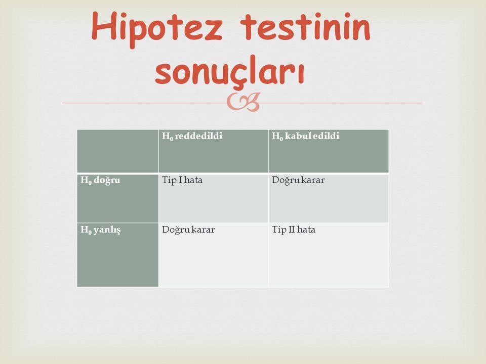  H 0 reddedildiH 0 kabul edildi H 0 doğru Tip I hataDoğru karar H 0 yanlış Doğru kararTip II hata Hipotez testinin sonuçları
