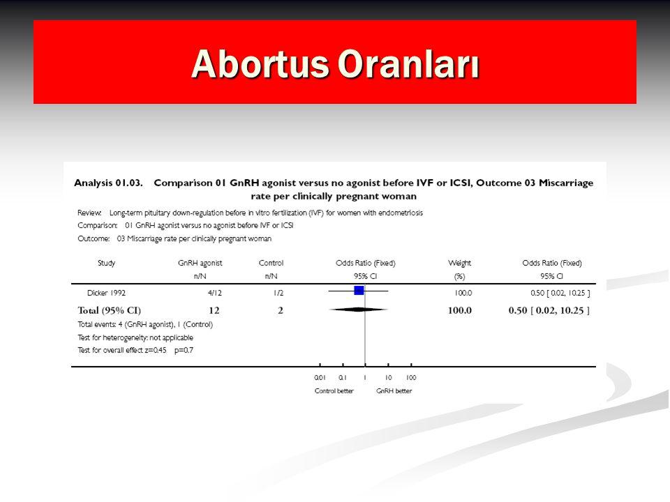 Abortus Oranları