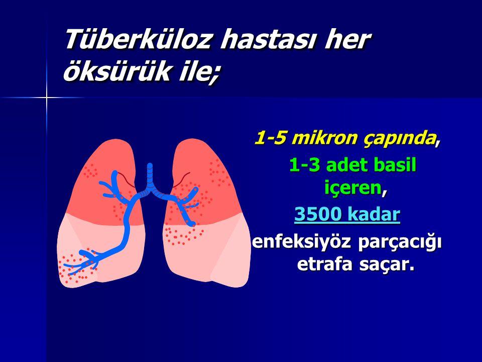 Tüberküloz hastası her öksürük ile; 1-5 mikron çapında, 1-3 adet basil içeren, 1-3 adet basil içeren, 3500 kadar enfeksiyöz parçacığı etrafa saçar.