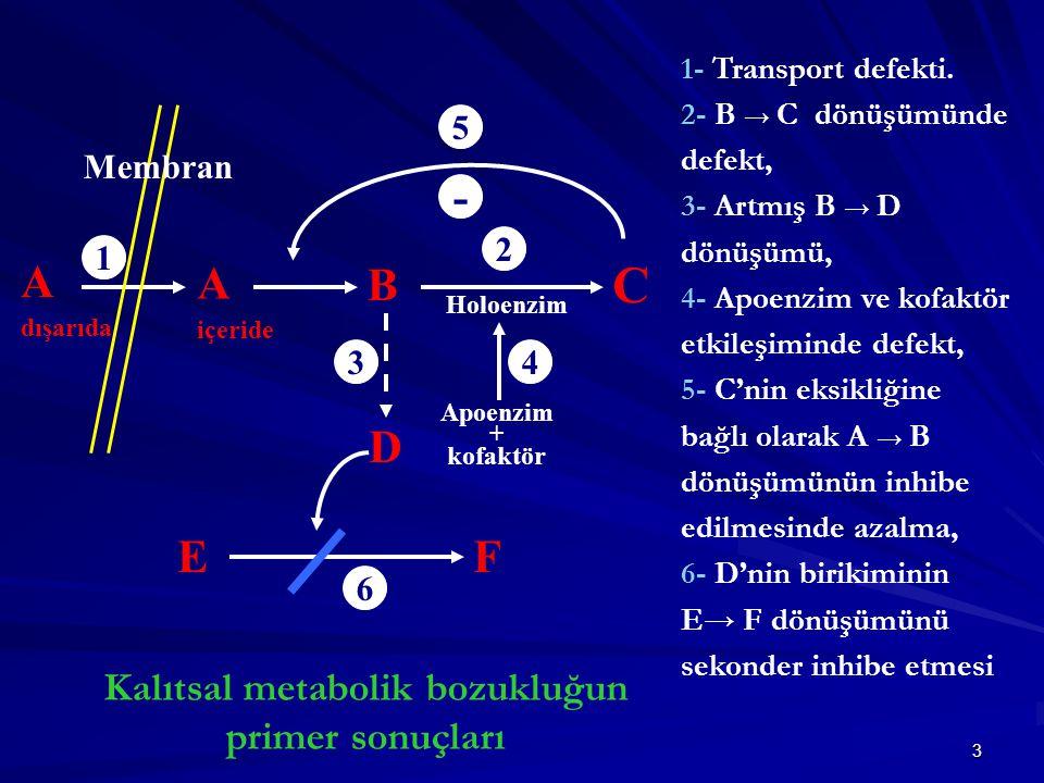 3 A içeride B C D Kalıtsal metabolik bozukluğun primer sonuçları A dışarıda 1 2 5 34 6 Membran EF Holoenzim Apoenzim + kofaktör - 1- Transport defekti.