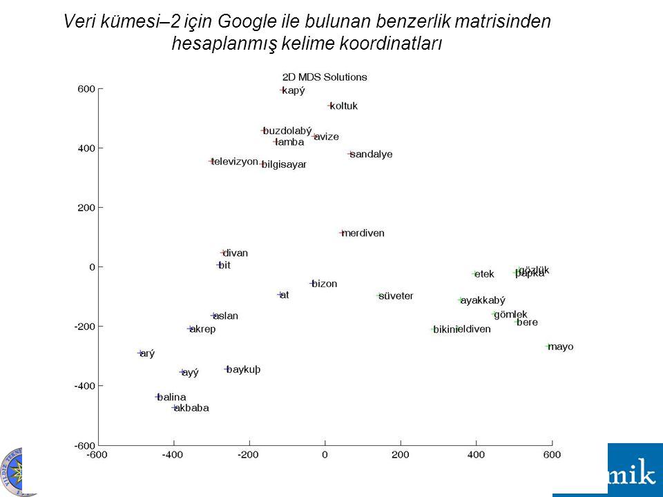 Veri kümesi–2 için Google ile bulunan benzerlik matrisinden hesaplanmış kelime koordinatları