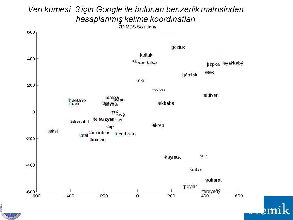 Veri kümesi–3 için Google ile bulunan benzerlik matrisinden hesaplanmış kelime koordinatları