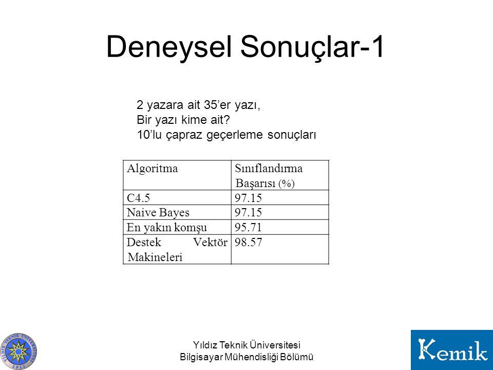 Deneysel Sonuçlar-1 AlgoritmaSınıflandırma Başarısı (%) C4.597.15 Naive Bayes97.15 En yakın komşu95.71 Destek Vektör Makineleri 98.57 Yıldız Teknik Ün