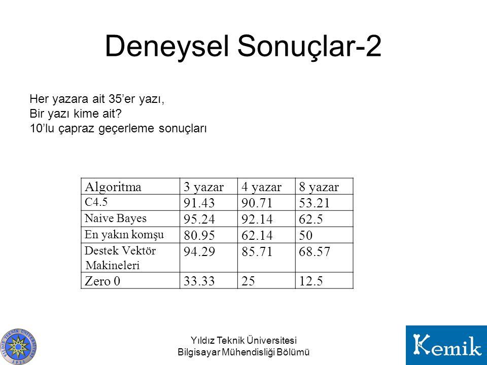 Deneysel Sonuçlar-2 Algoritma3 yazar4 yazar8 yazar C4.5 91.4390.7153.21 Naive Bayes 95.2492.1462.5 En yakın komşu 80.9562.1450 Destek Vektör Makineler
