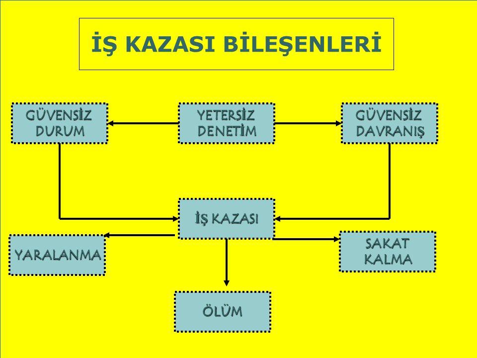 3 İŞ KAZASI BİLEŞENLERİ GÜVENSİZDURUMYETERSİZDENETİM YARALANMA İŞ KAZASI GÜVENSİZDAVRANIŞ SAKATKALMA ÖLÜM