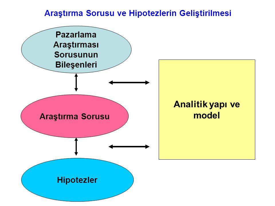 Pazarlama Araştırması Sorusunun Bileşenleri Araştırma Sorusu Hipotezler Analitik yapı ve model Araştırma Sorusu ve Hipotezlerin Geliştirilmesi Figure