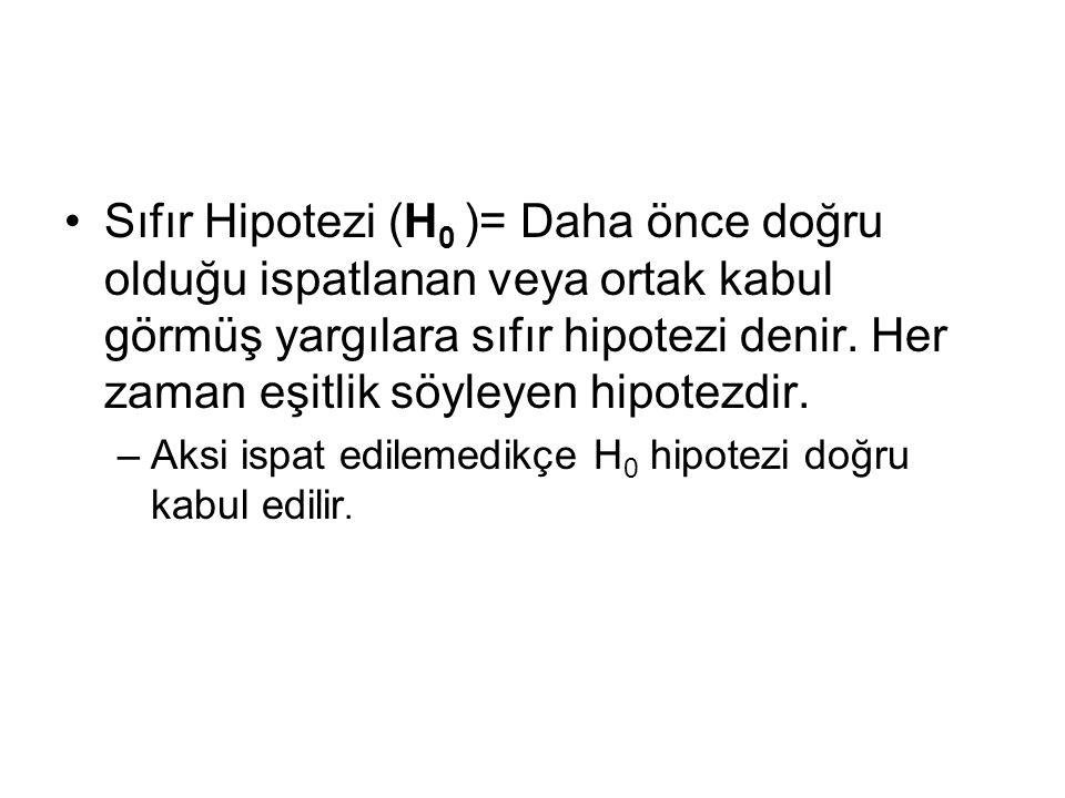 Sıfır Hipotezi (H 0 )= Daha önce doğru olduğu ispatlanan veya ortak kabul görmüş yargılara sıfır hipotezi denir. Her zaman eşitlik söyleyen hipotezdir