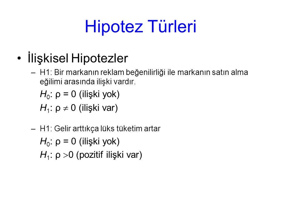 Hipotez Türleri İlişkisel Hipotezler –H1: Bir markanın reklam beğenilirliği ile markanın satın alma eğilimi arasında ilişki vardır. H 0 : ρ = 0 (ilişk
