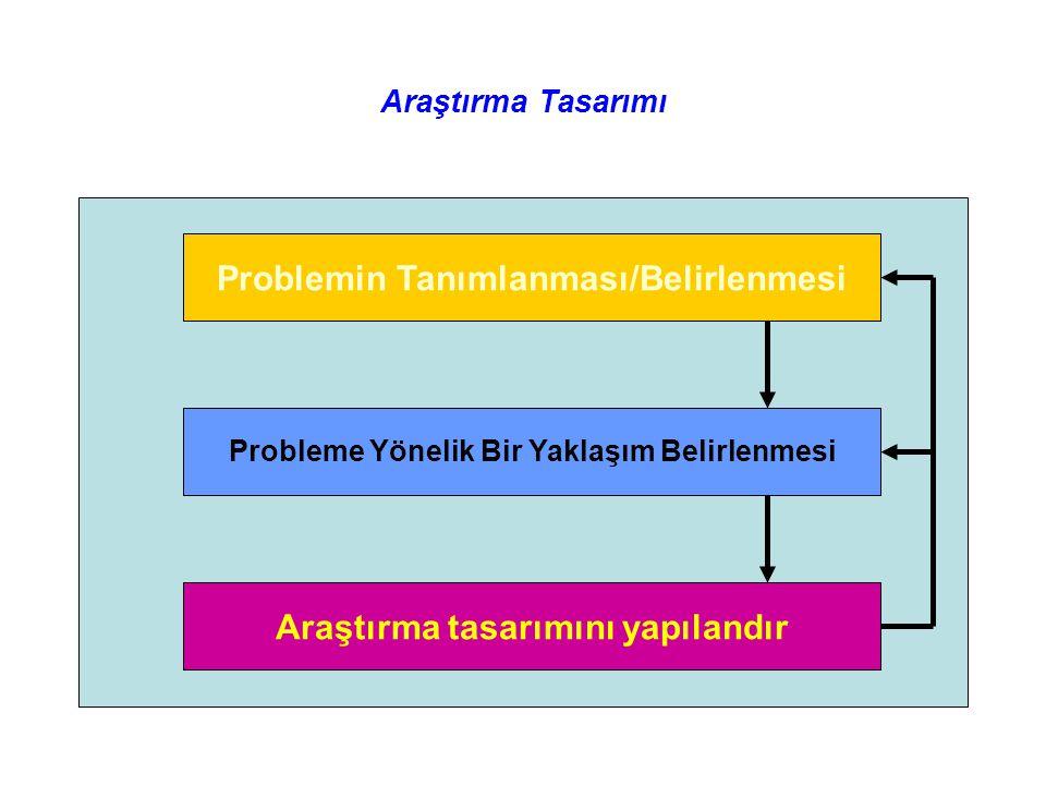 Problemin Tanımlanması/Belirlenmesi Probleme Yönelik Bir Yaklaşım Belirlenmesi Araştırma tasarımını yapılandır Araştırma Tasarımı Figure 3.3 Steps Lea