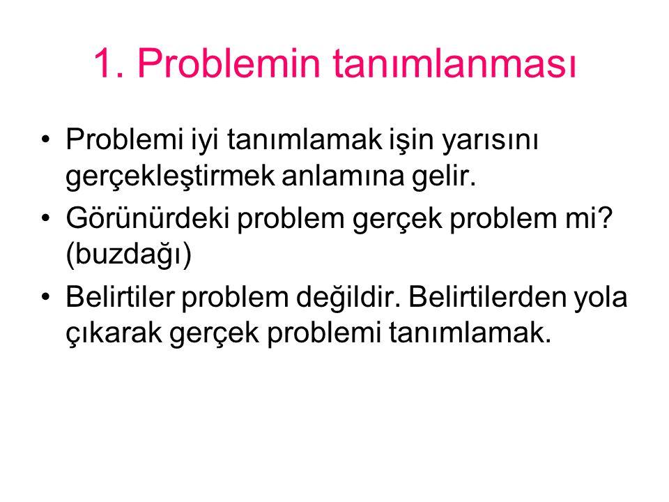1. Problemin tanımlanması Problemi iyi tanımlamak işin yarısını gerçekleştirmek anlamına gelir. Görünürdeki problem gerçek problem mi? (buzdağı) Belir