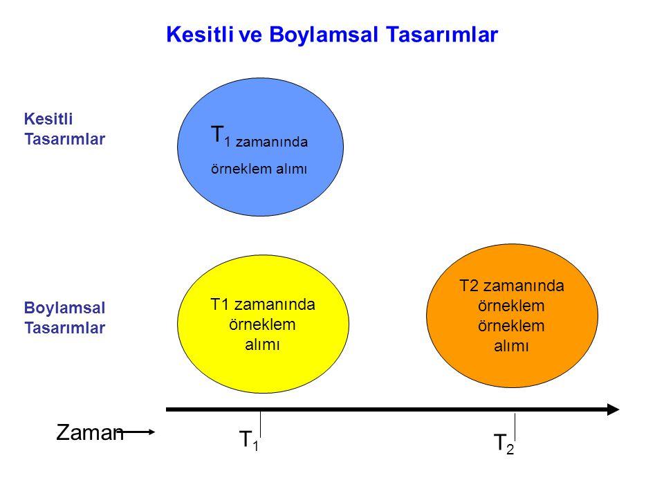 T 1 zamanında örneklem alımı T2 zamanında örneklem örneklem alımı T1T1 T2T2 Kesitli Tasarımlar Boylamsal Tasarımlar Zaman Kesitli ve Boylamsal Tasarım