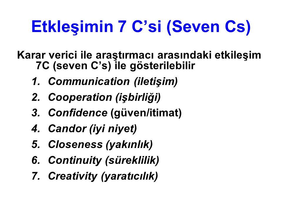 Etkleşimin 7 C'si (Seven Cs) Karar verici ile araştırmacı arasındaki etkileşim 7C (seven C's) ile gösterilebilir 1.Communication (iletişim) 2.Cooperat