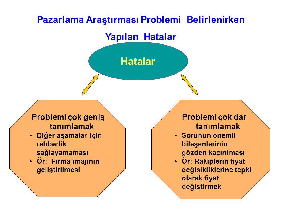 Hatalar Pazarlama Araştırması Problemi Belirlenirken Yapılan Hatalar Figure 2.7 Errors in Defining the Market Research ProblemFigure 2.7 Errors in Def